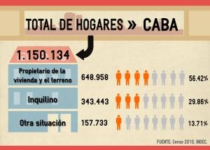 Total de hogares ciudad de Buenos Aires
