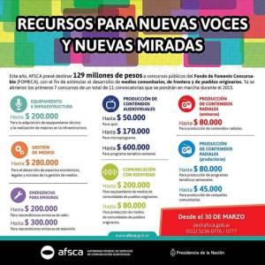 Fondos FOMECA - Fuente: AFSCA