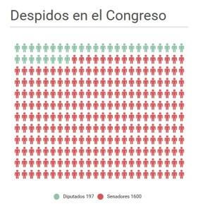 Fuente: Poder Legislativo https://infogr.am/c36bf474-2489-4b11-8e92-3a364f9d30ab